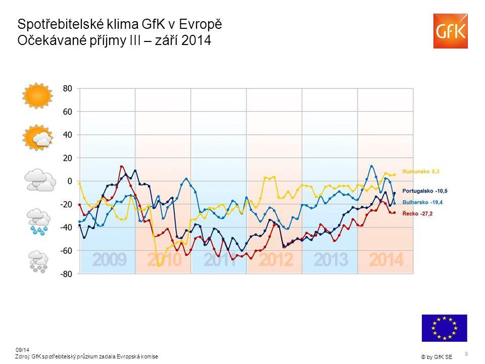 9 © by GfK SE 09/14 Zdroj: GfK spotřebitelský průzkum zadala Evropská komise Spotřebitelské klima GfK v Evropě Očekávané příjmy III – září 2014