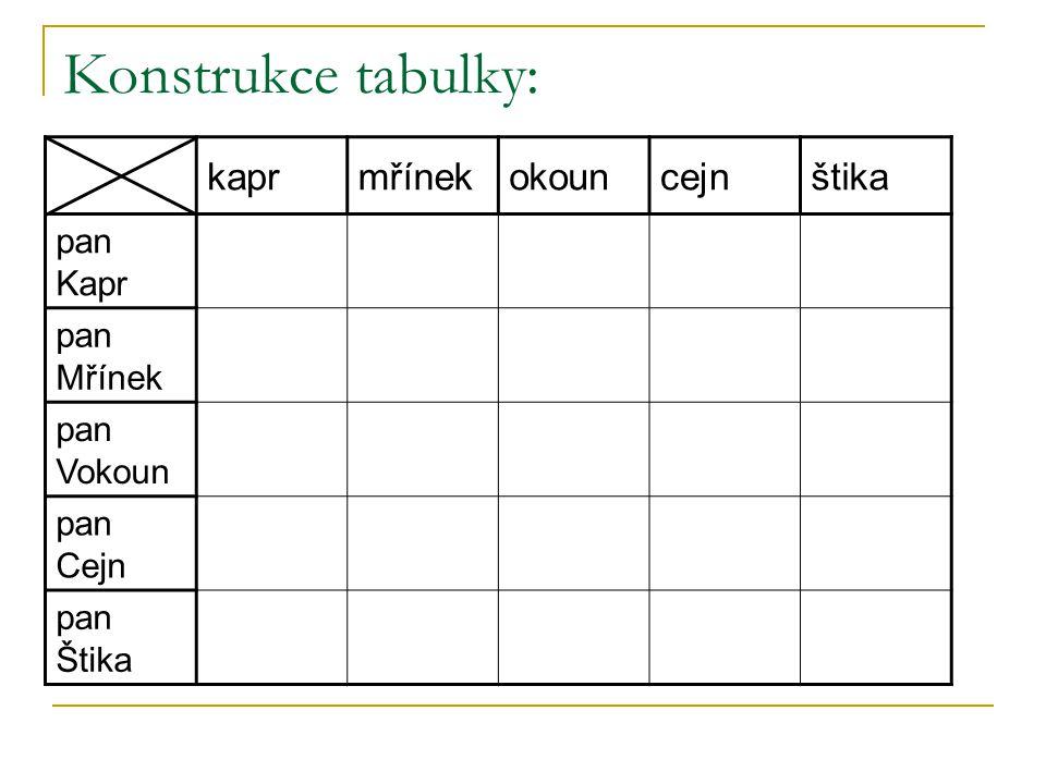 Konstrukce tabulky: kaprmřínekokouncejnštika pan Kapr pan Mřínek pan Vokoun pan Cejn pan Štika