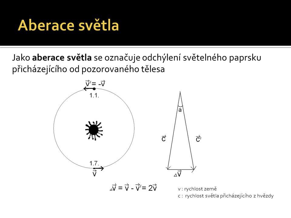 V roce 1905 Einstein formuluje základy speciální teorie relativity.