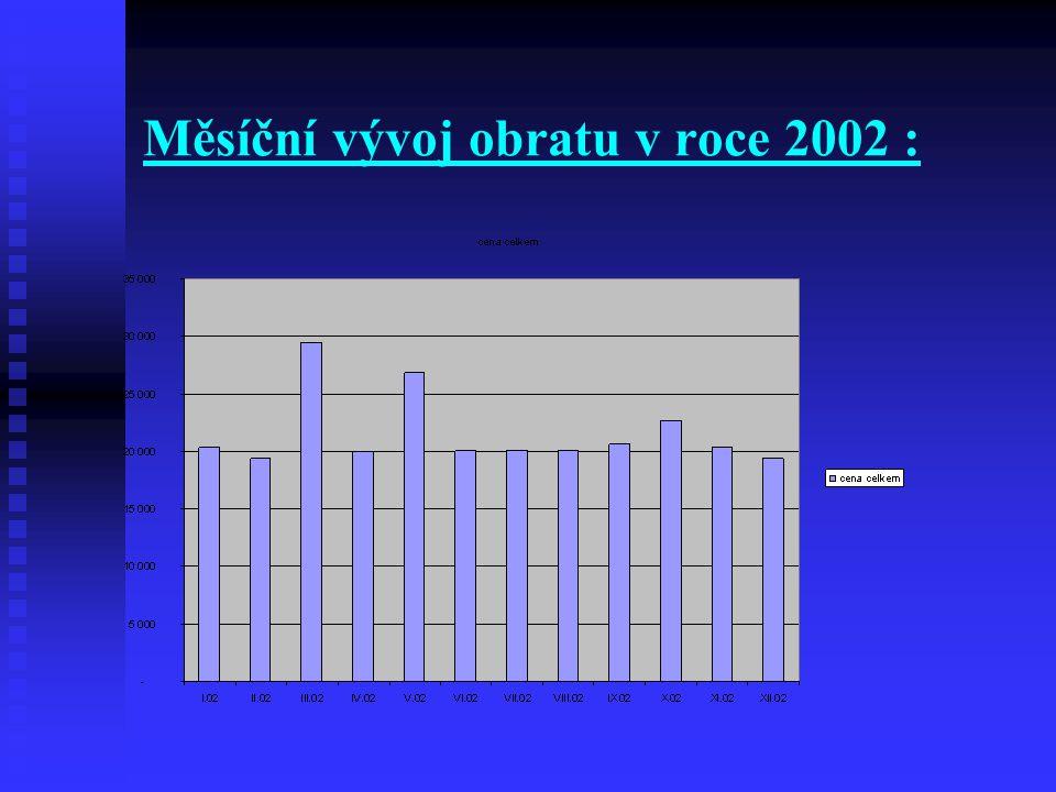 Měsíční vývoj obratu v roce 2002 :