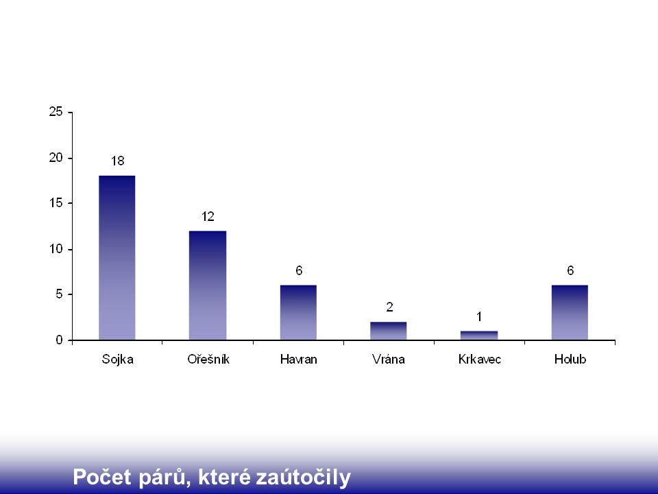 Počet párů, které zaútočily