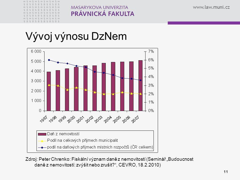 """www.law.muni.cz Vývoj výnosu DzNem Zdroj: Peter Chrenko: Fiskální význam daně z nemovitostí (Seminář """"Budoucnost daně z nemovitostí: zvýšit nebo zruši"""