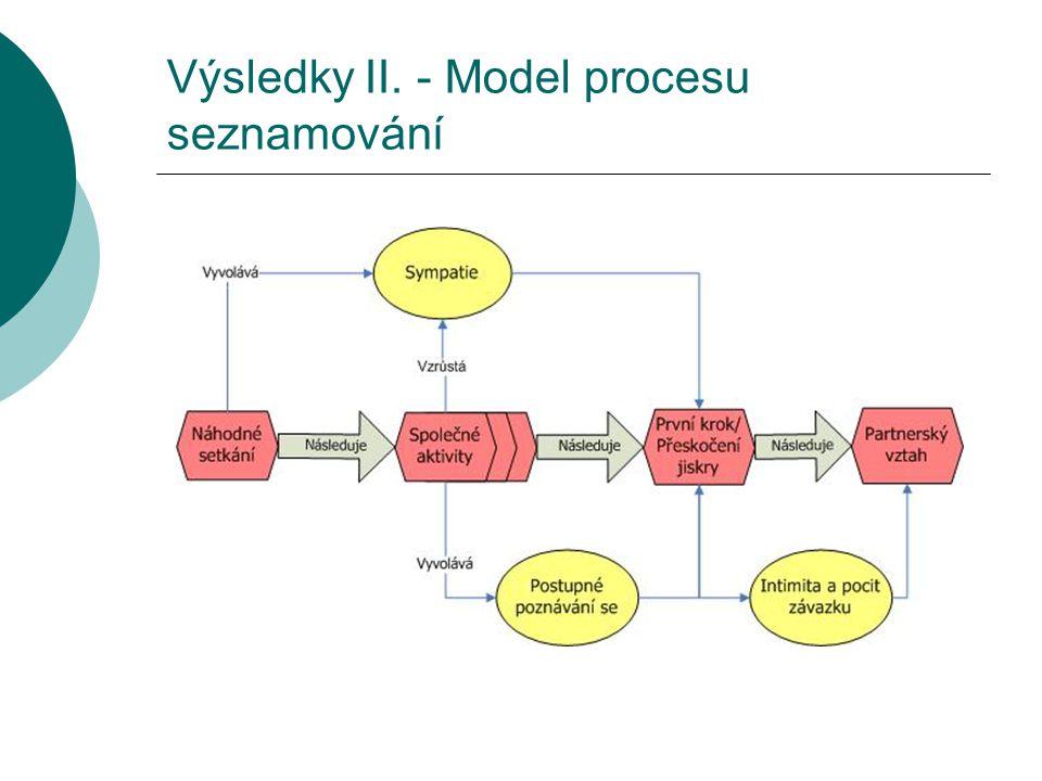 Výsledky II. - Model procesu seznamování