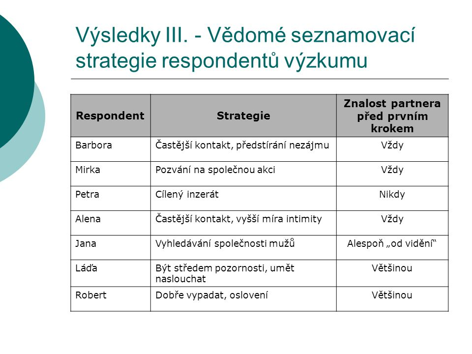 Výsledky III. - Vědomé seznamovací strategie respondentů výzkumu RespondentStrategie Znalost partnera před prvním krokem BarboraČastější kontakt, před