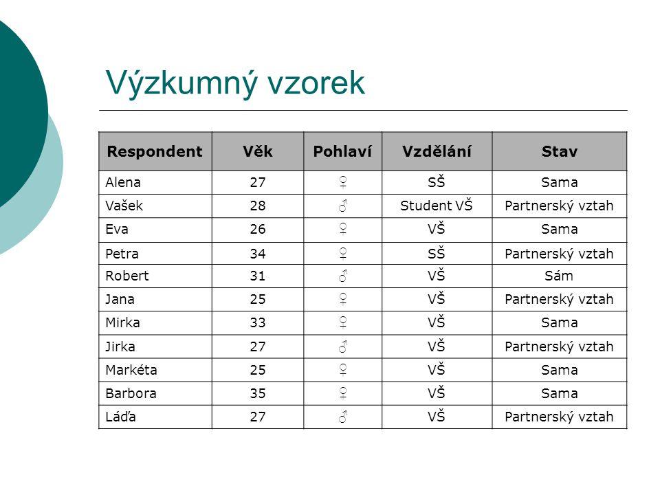 Výsledky I.