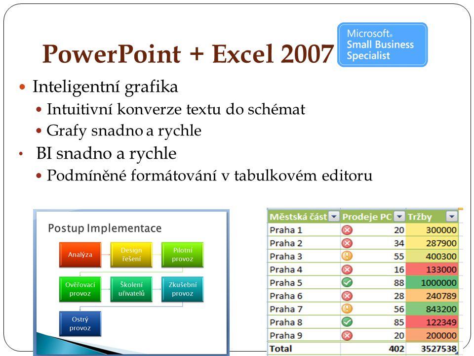 PowerPoint + Excel 2007 Inteligentní grafika Intuitivní konverze textu do schémat Grafy snadno a rychle BI snadno a rychle Podmíněné formátování v tabulkovém editoru