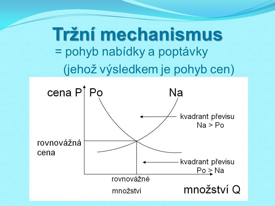 Tržní mechanismus = pohyb nabídky a poptávky (jehož výsledkem je pohyb cen)