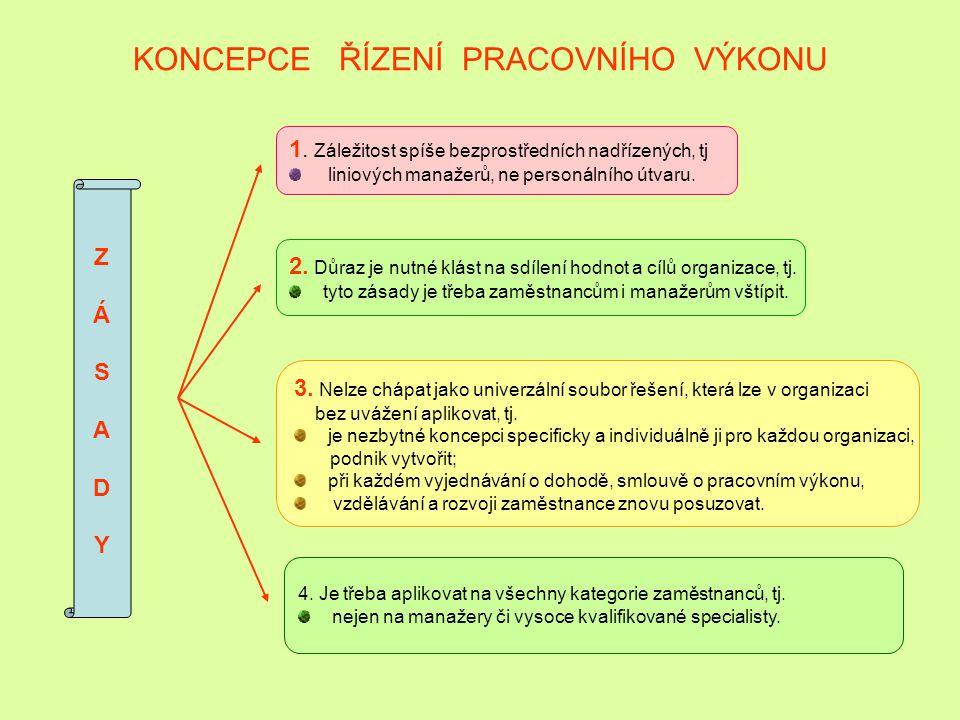 KONCEPCE ŘÍZENÍ PRACOVNÍHO VÝKONU 1.