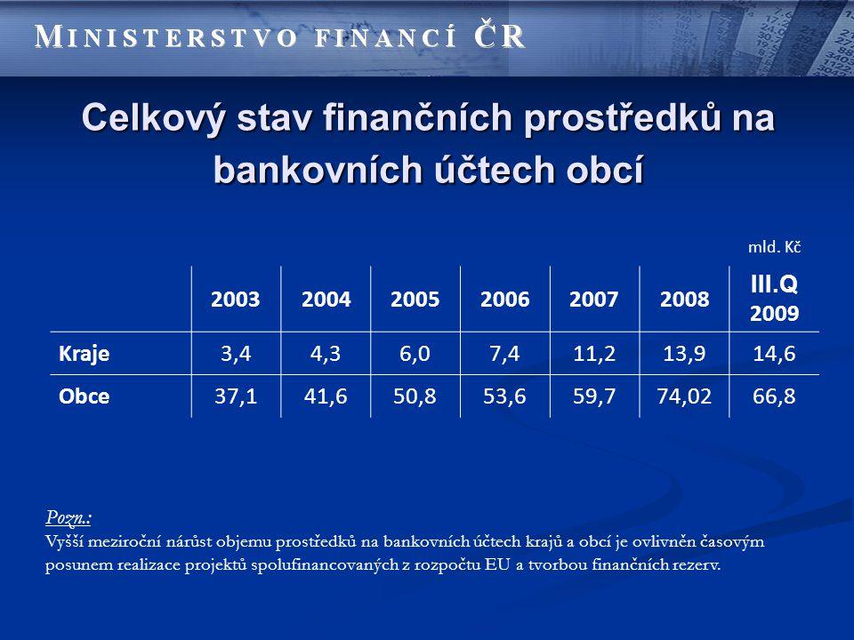 Celkový stav finančních prostředků na bankovních účtech obcí mld. Kč 200320042005200620072008 III.Q 2009 Kraje3,44,36,07,411,213,914,6 Obce37,141,650,