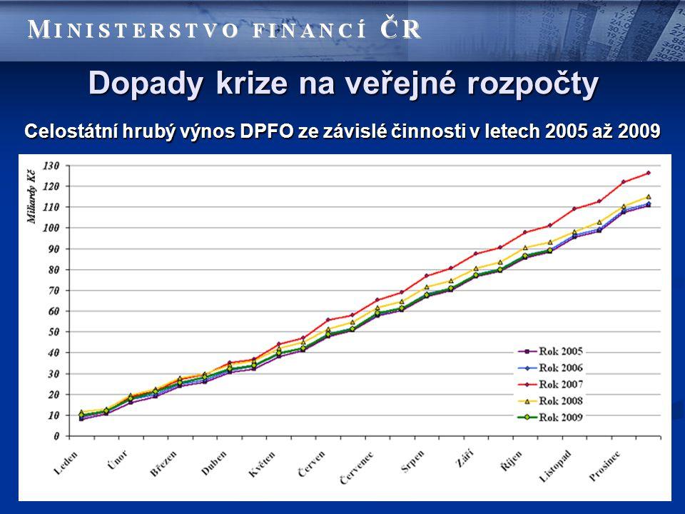 Dopady krize na veřejné rozpočty Celostátní hrubý výnos DPFO ze závislé činnosti v letech 2005 až 2009