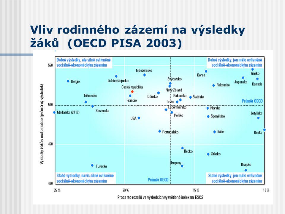 Vliv rodinného zázemí na výsledky žáků (OECD PISA 2003)