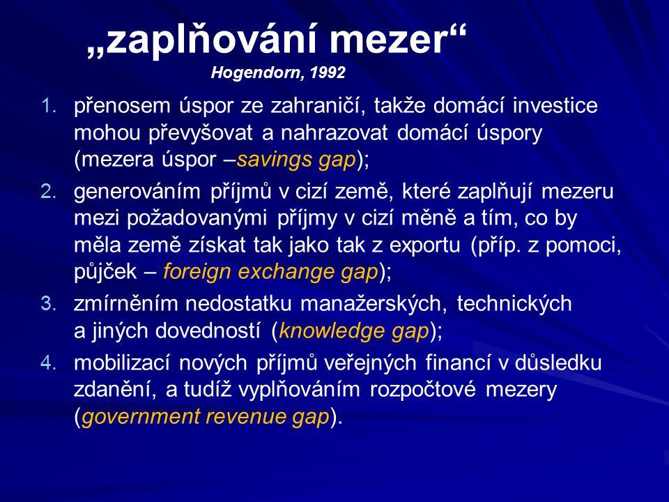 """""""zaplňování mezer"""" Hogendorn, 1992 1. 1. přenosem úspor ze zahraničí, takže domácí investice mohou převyšovat a nahrazovat domácí úspory (mezera úspor"""