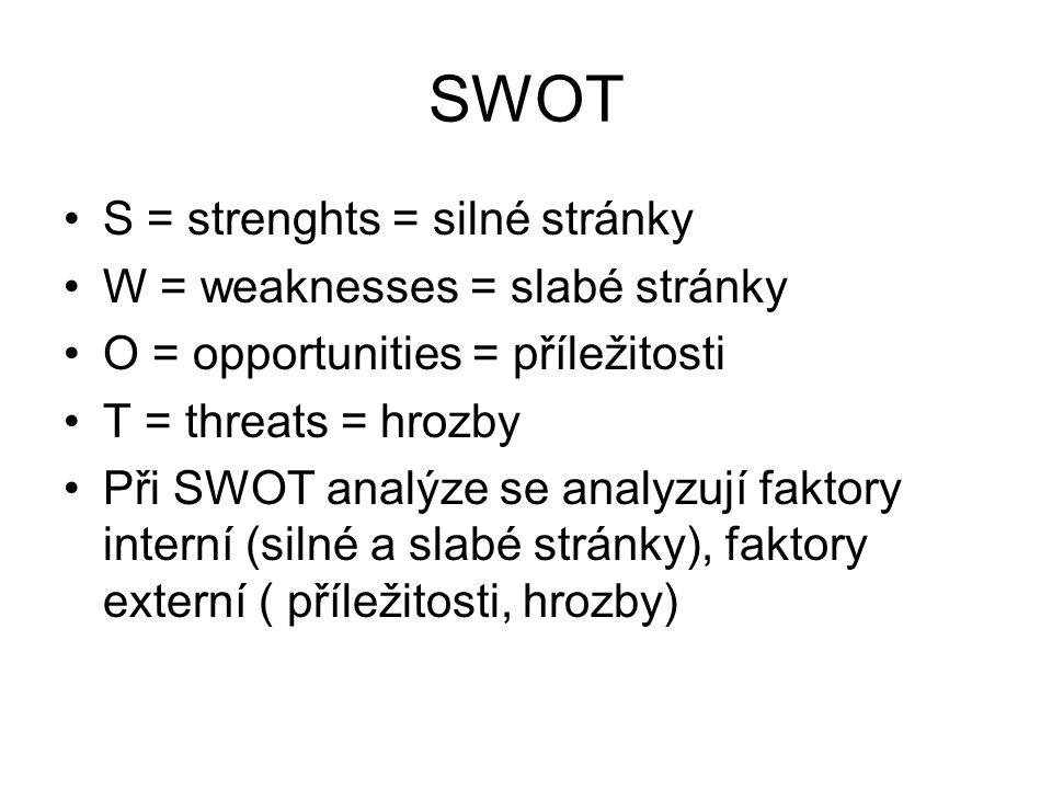 SWOT S = strenghts = silné stránky W = weaknesses = slabé stránky O = opportunities = příležitosti T = threats = hrozby Při SWOT analýze se analyzují faktory interní (silné a slabé stránky), faktory externí ( příležitosti, hrozby)