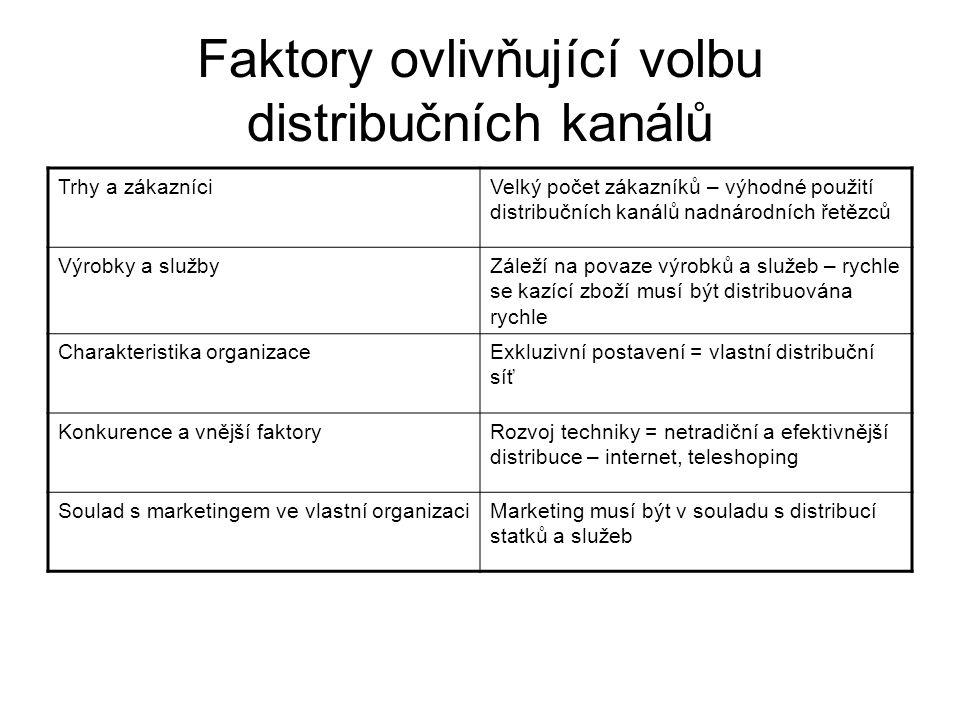 Faktory ovlivňující volbu distribučních kanálů Trhy a zákazníciVelký počet zákazníků – výhodné použití distribučních kanálů nadnárodních řetězců Výrobky a službyZáleží na povaze výrobků a služeb – rychle se kazící zboží musí být distribuována rychle Charakteristika organizaceExkluzivní postavení = vlastní distribuční síť Konkurence a vnější faktoryRozvoj techniky = netradiční a efektivnější distribuce – internet, teleshoping Soulad s marketingem ve vlastní organizaciMarketing musí být v souladu s distribucí statků a služeb