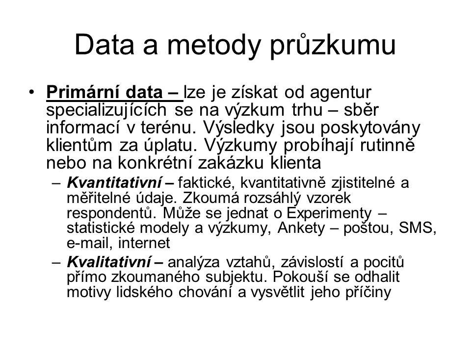 Data a metody průzkumu Druhotná data – existují již v nějaké podobě – již je někdo shromáždil pro podobný nebo odlišný účel.