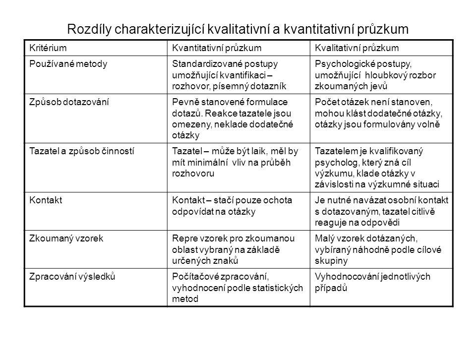 Rozdíly charakterizující kvalitativní a kvantitativní průzkum KritériumKvantitativní průzkumKvalitativní průzkum Používané metodyStandardizované postupy umožňující kvantifikaci – rozhovor, písemný dotazník Psychologické postupy, umožňující hloubkový rozbor zkoumaných jevů Způsob dotazováníPevně stanovené formulace dotazů.