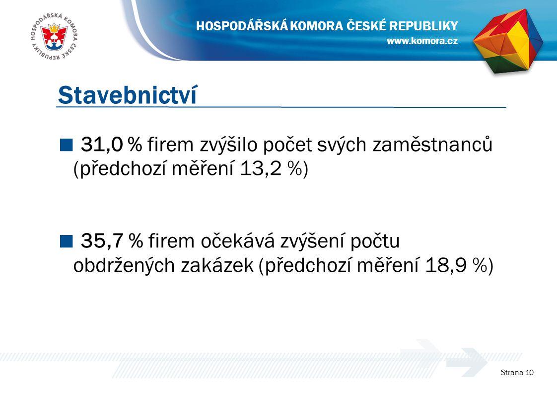■ 31,0 % firem zvýšilo počet svých zaměstnanců (předchozí měření 13,2 %) ■ 35,7 % firem očekává zvýšení počtu obdržených zakázek (předchozí měření 18,9 %) Strana 10 Stavebnictví www.komora.cz HOSPODÁŘSKÁ KOMORA ČESKÉ REPUBLIKY