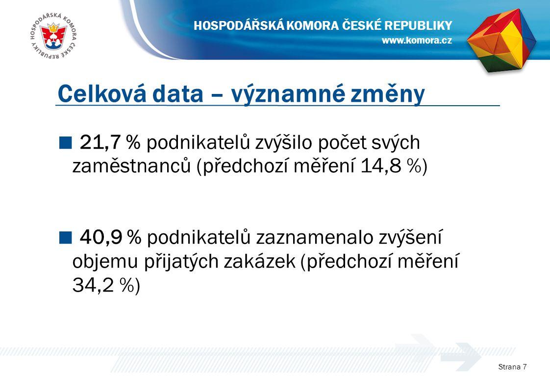 ■ 21,7 % podnikatelů zvýšilo počet svých zaměstnanců (předchozí měření 14,8 %) ■ 40,9 % podnikatelů zaznamenalo zvýšení objemu přijatých zakázek (předchozí měření 34,2 %) Strana 7 Celková data – významné změny www.komora.cz HOSPODÁŘSKÁ KOMORA ČESKÉ REPUBLIKY