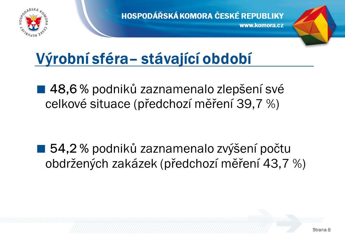 ■ 48,6 % podniků zaznamenalo zlepšení své celkové situace (předchozí měření 39,7 %) ■ 54,2 % podniků zaznamenalo zvýšení počtu obdržených zakázek (předchozí měření 43,7 %) Strana 8 Výrobní sféra– stávající období www.komora.cz HOSPODÁŘSKÁ KOMORA ČESKÉ REPUBLIKY