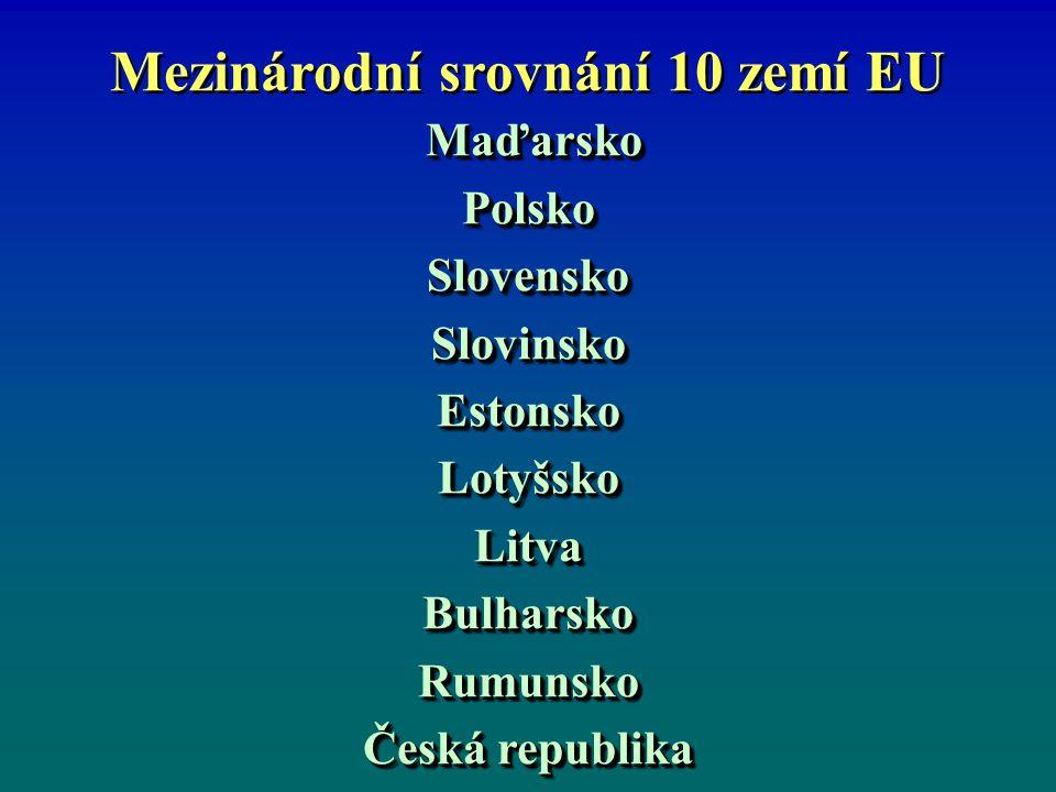 Mezinárodní srovnání 10 zemí EU Maďarsko MaďarskoPolskoSlovenskoSlovinskoEstonskoLotyšskoLitvaBulharskoRumunsko Česká republika Maďarsko MaďarskoPolskoSlovenskoSlovinskoEstonskoLotyšskoLitvaBulharskoRumunsko Česká republika