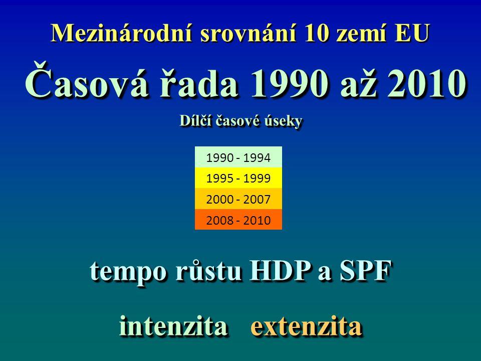 Mezinárodní srovnání 10 zemí EU Časová řada 1990 až 2010 Časová řada 1990 až 2010 Dílčí časové úseky tempo růstu HDP a SPF intenzita extenzita Časová řada 1990 až 2010 Časová řada 1990 až 2010 Dílčí časové úseky tempo růstu HDP a SPF intenzita extenzita 1990 - 1994 1995 - 1999 2000 - 2007 2008 - 2010