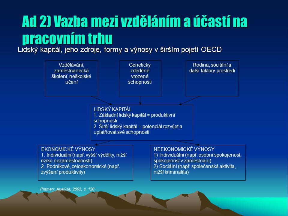 Ad 2) Vazba mezi vzděláním a účastí na pracovním trhu Lidský kapitál, jeho zdroje, formy a výnosy v širším pojetí OECD Vzdělávání, zaměstnanecká školení, neškolské učení Geneticky zděděné vrozené schopnosti Rodina, sociální a další faktory prostředí LIDSKÝ KAPITÁL 1.