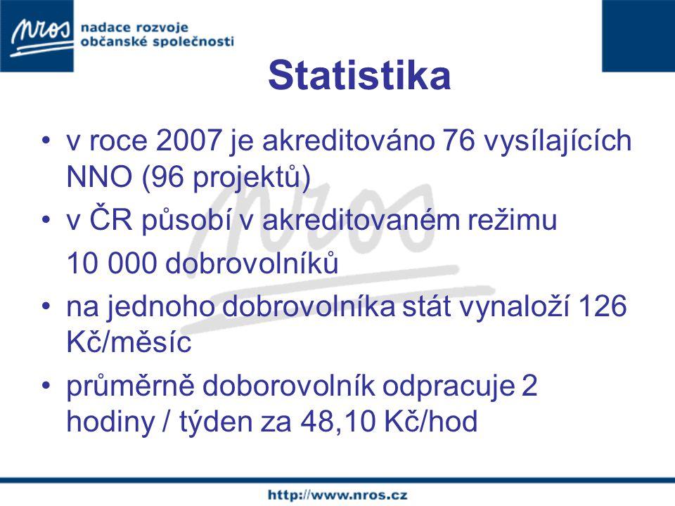 Statistika v roce 2007 je akreditováno 76 vysílajících NNO (96 projektů) v ČR působí v akreditovaném režimu 10 000 dobrovolníků na jednoho dobrovolníka stát vynaloží 126 Kč/měsíc průměrně doborovolník odpracuje 2 hodiny / týden za 48,10 Kč/hod