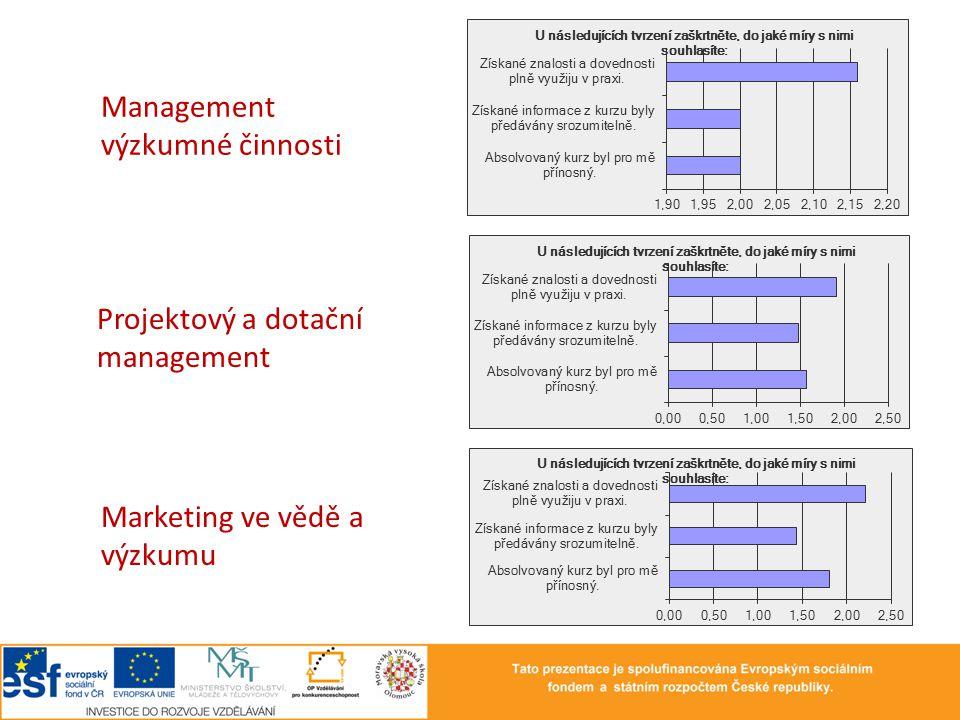 Management výzkumné činnosti Projektový a dotační management Marketing ve vědě a výzkumu