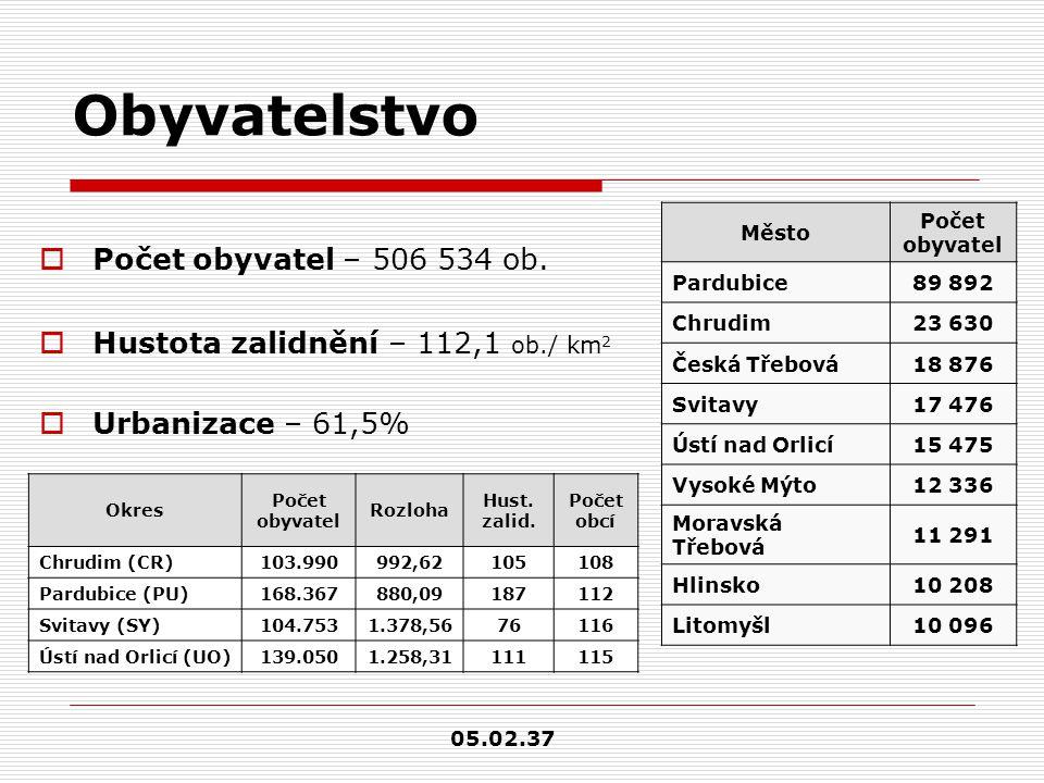 Obyvatelstvo  Počet obyvatel – 506 534 ob.  Hustota zalidnění – 112,1 ob./ km 2  Urbanizace – 61,5% Město Počet obyvatel Pardubice89 892 Chrudim23