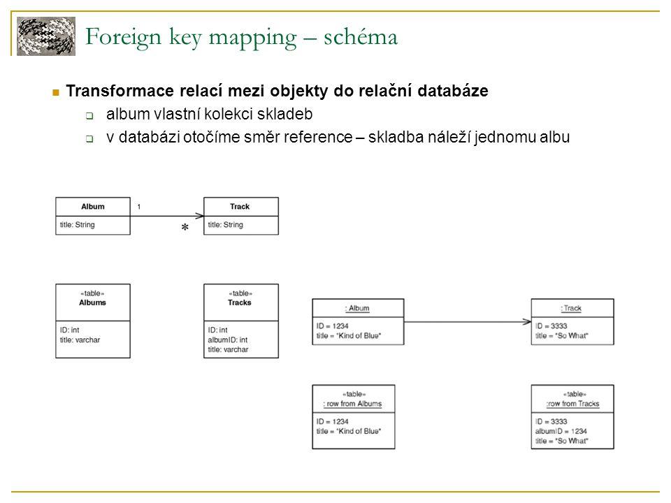 Foreign key mapping – schéma Transformace relací mezi objekty do relační databáze  album vlastní kolekci skladeb  v databázi otočíme směr reference