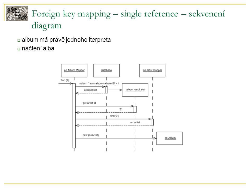 Foreign key mapping – single reference – sekvencní diagram  album má právě jednoho iterpreta  načtení alba