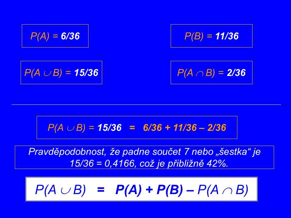 """P(A) = 6/36P(B) = 11/36 P(A  B) = 15/36P(A  B) = 2/36 P(A  B) = 15/36 = 6/36 + 11/36 – 2/36 P(A  B) = P(A) + P(B) – P(A  B) Pravděpodobnost, že padne součet 7 nebo """"šestka je 15/36 = 0,4166, což je přibližně 42%."""