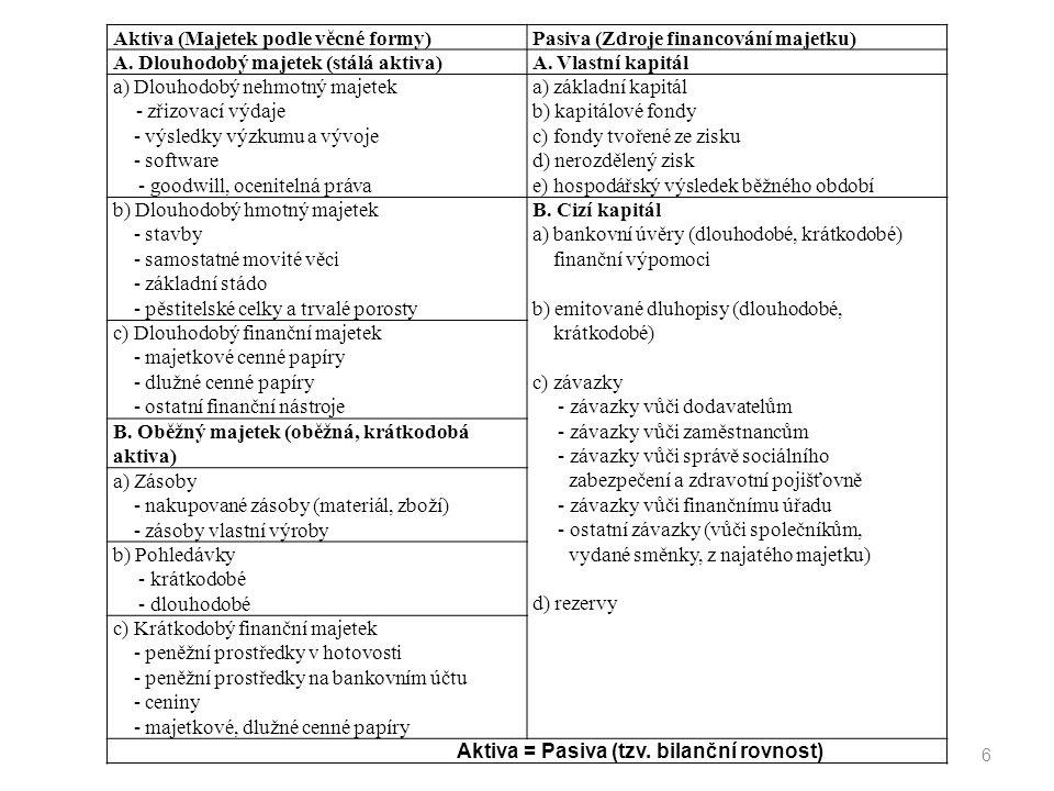 6 Aktiva (Majetek podle věcné formy)Pasiva (Zdroje financování majetku) A. Dlouhodobý majetek (stálá aktiva)A. Vlastní kapitál a) Dlouhodobý nehmotný