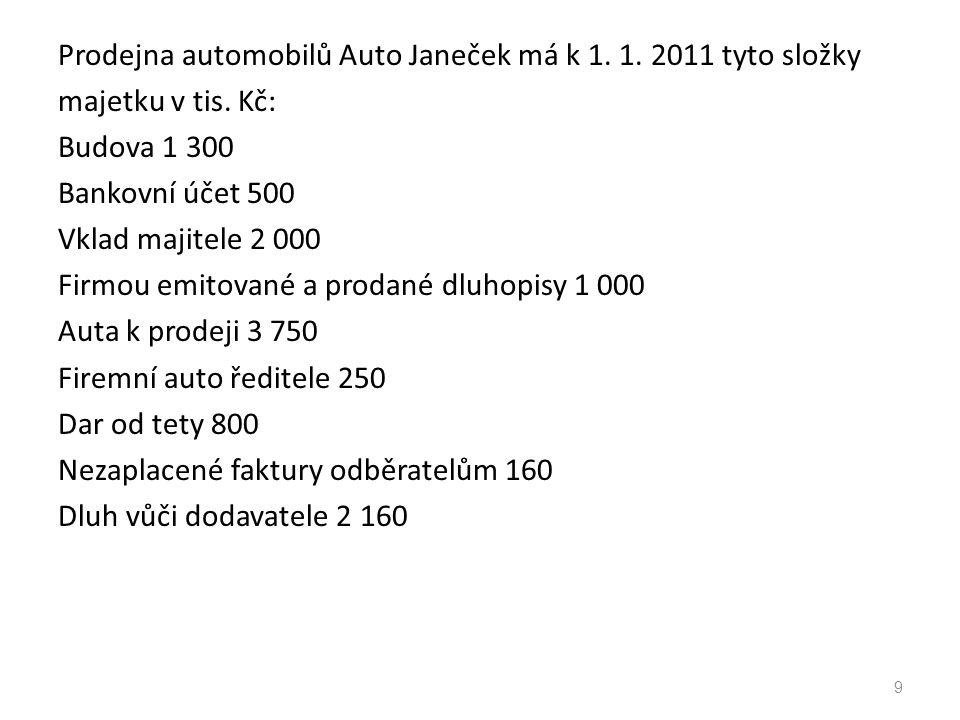 Prodejna automobilů Auto Janeček má k 1. 1. 2011 tyto složky majetku v tis. Kč: Budova 1 300 Bankovní účet 500 Vklad majitele 2 000 Firmou emitované a
