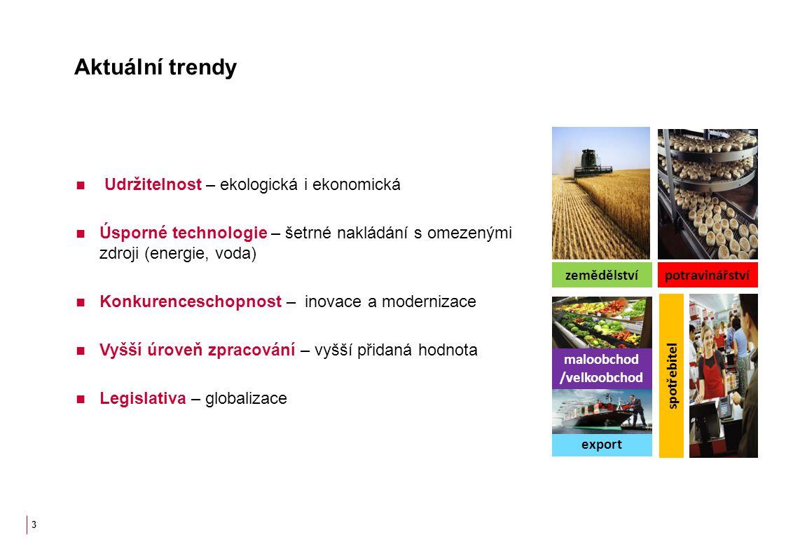 Aktuální trendy 3 zemědělstvípotravinářství spotřebitel maloobchod /velkoobchod export Udržitelnost – ekologická i ekonomická Úsporné technologie – še