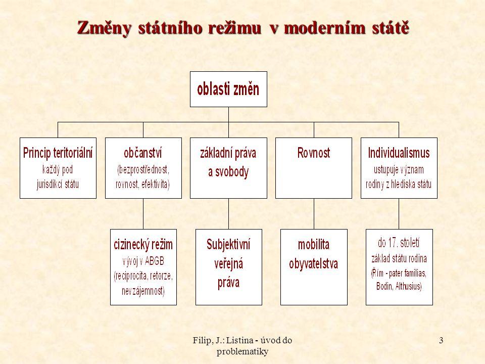 Filip, J.: Listina - úvod do problematiky 3 Změny státního režimu v moderním státě