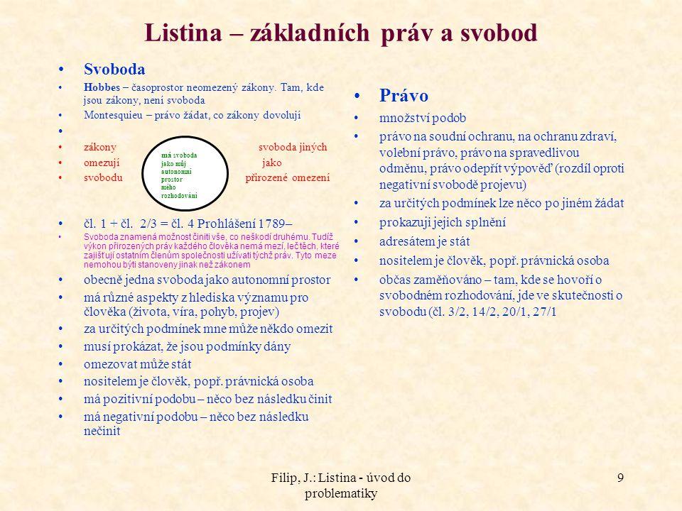 Filip, J.: Listina - úvod do problematiky 20 Právo na soudní a jinou právní ochranu 1.Právo na soudní ochranu (čl.