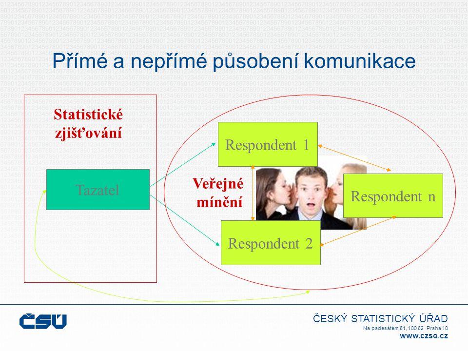 ČESKÝ STATISTICKÝ ÚŘAD Na padesátém 81, 100 82 Praha 10 www.czso.cz Tazatel Respondent 1 Respondent 2 Respondent n Veřejné mínění Statistické zjišťová