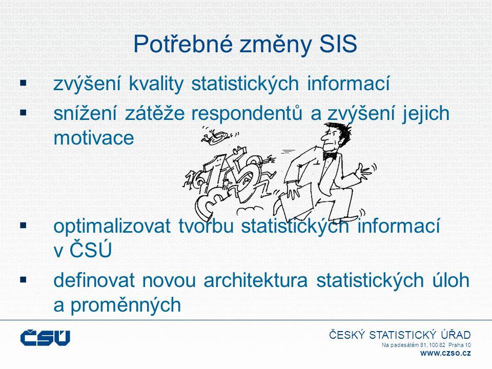 ČESKÝ STATISTICKÝ ÚŘAD Na padesátém 81, 100 82 Praha 10 www.czso.cz Potřebné změny SIS  zvýšení kvality statistických informací  snížení zátěže respondentů a zvýšení jejich motivace  optimalizovat tvorbu statistických informací v ČSÚ  definovat novou architektura statistických úloh a proměnných