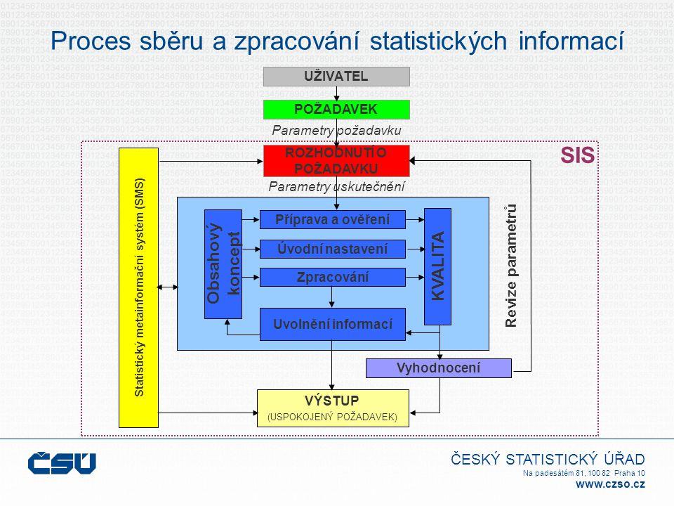 ČESKÝ STATISTICKÝ ÚŘAD Na padesátém 81, 100 82 Praha 10 www.czso.cz Proces sběru a zpracování statistických informací SIS UŽIVATEL POŽADAVEK ROZHODNUTÍ O POŽADAVKU Parametry požadavku Obsahový koncept KVALITA Příprava a ověření Úvodní nastavení Zpracování Uvolnění informací Revize parametrů Statistický metainformační systém (SMS) Vyhodnocení VÝSTUP (USPOKOJENÝ POŽADAVEK) Parametry uskutečnění