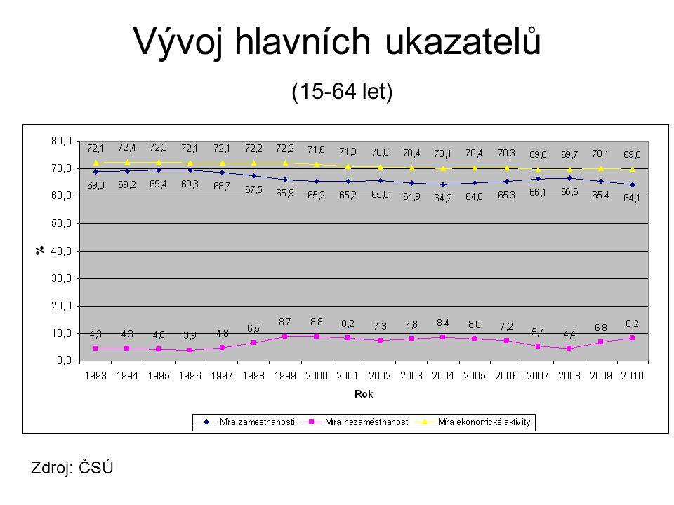 Vývoj hlavních ukazatelů (15-64 let)