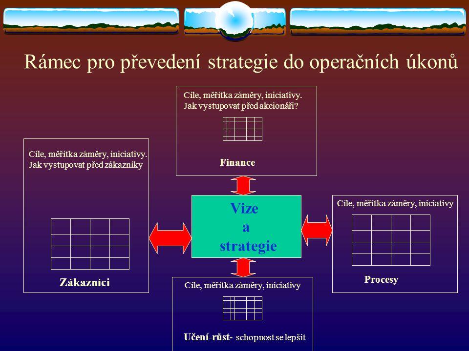 Rámec pro převedení strategie do operačních úkonů Vize a strategie Cíle, měřítka záměry, iniciativy. Jak vystupovat před zákazníky Cíle, měřítka záměr