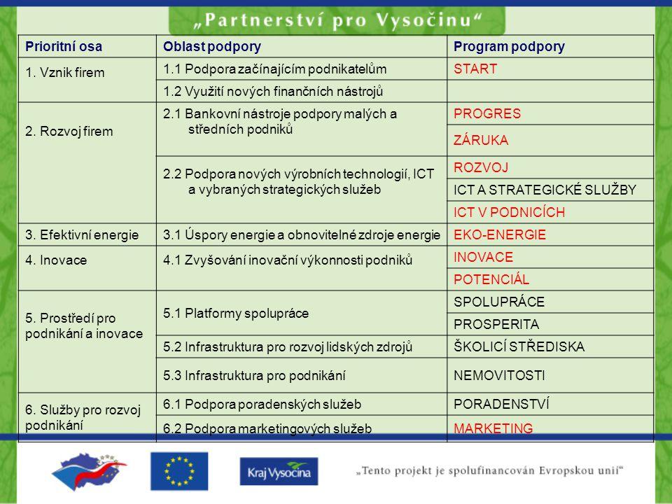 Prioritní osaOblast podporyProgram podpory 1.