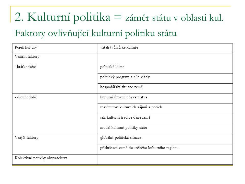 2. Kulturní politika = záměr státu v oblasti kul. Faktory ovlivňující kulturní politiku státu Pojetí kulturyvztah tvůrců ke kultuře Vnitřní faktory -