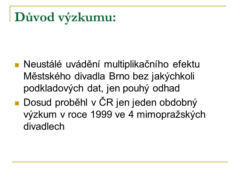 Důvod výzkumu: Neustálé uvádění multiplikačního efektu Městského divadla Brno bez jakýchkoli podkladových dat, jen pouhý odhad Dosud proběhl v ČR jen