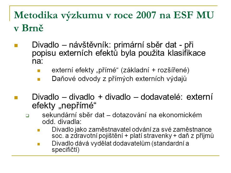 Metodika výzkumu v roce 2007 na ESF MU v Brně Divadlo – návštěvník: primární sběr dat - při popisu externích efektů byla použita klasifikace na: exter