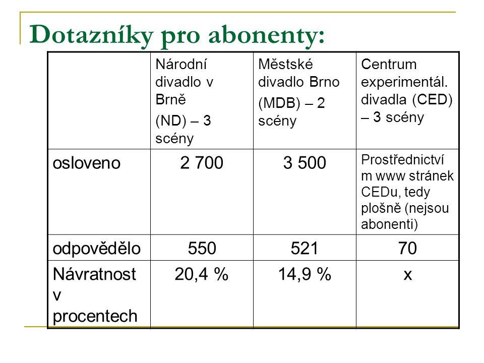 Dotazníky pro abonenty: Národní divadlo v Brně (ND) – 3 scény Městské divadlo Brno (MDB) – 2 scény Centrum experimentál. divadla (CED) – 3 scény oslov
