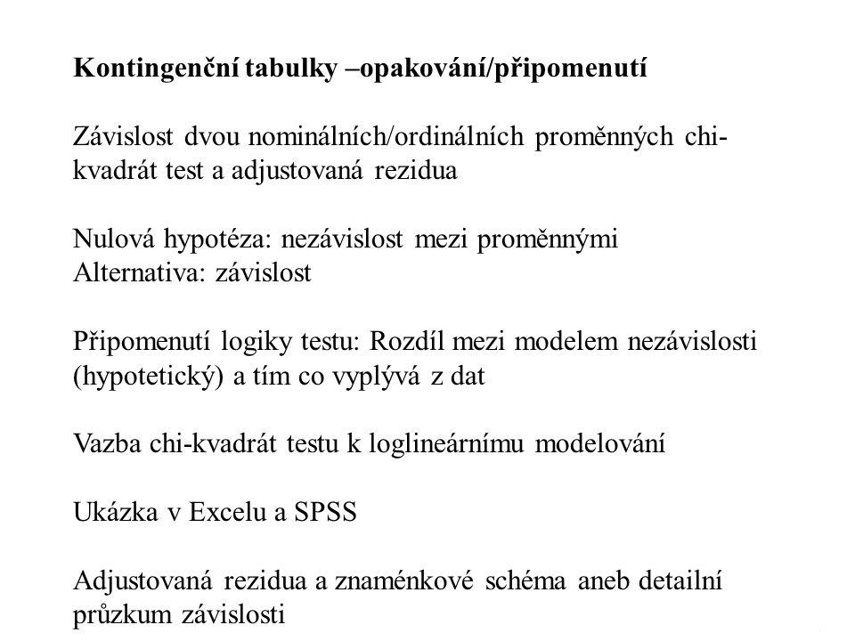 SM 152 Kontingenční tabulky –opakování/připomenutí Závislost dvou nominálních/ordinálních proměnných chi- kvadrát test a adjustovaná rezidua Nulová hy