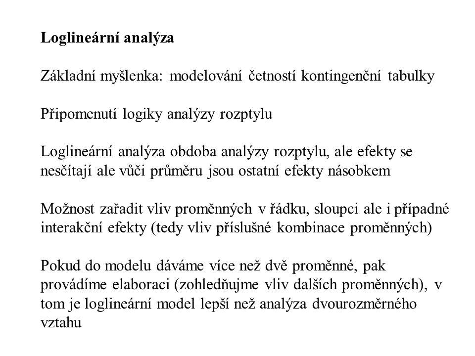 Loglineární analýza Základní myšlenka: modelování četností kontingenční tabulky Připomenutí logiky analýzy rozptylu Loglineární analýza obdoba analýzy