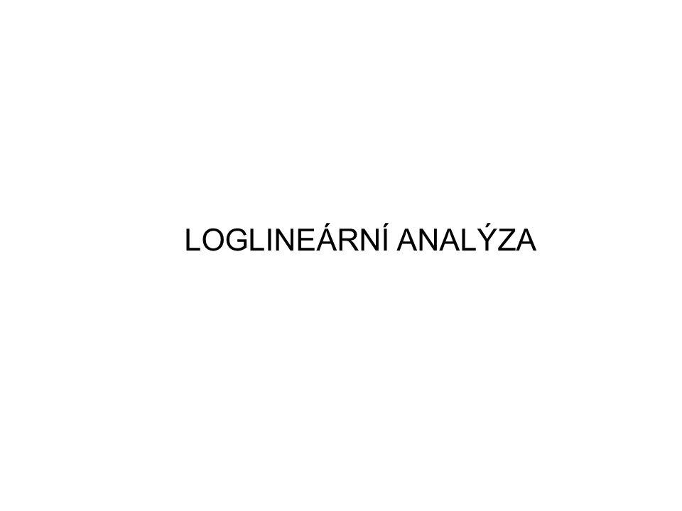 Loglineární analýza (Logliner Analysis) -metoda sloužící k analýze vícerozměrných kontingenčních tabulek Jiné přístupy k analýze dvourozměrných kontingenčních tabulek 1) chí-kvadrát test nezávislosti a adjustovaná rezidua (počátek hodiny) 2)korespondenční analýza (viz 5.